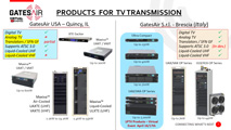Advances in Television Transmission Solutions