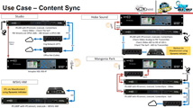 Intraplex Audio Systems: Customer Use Cases